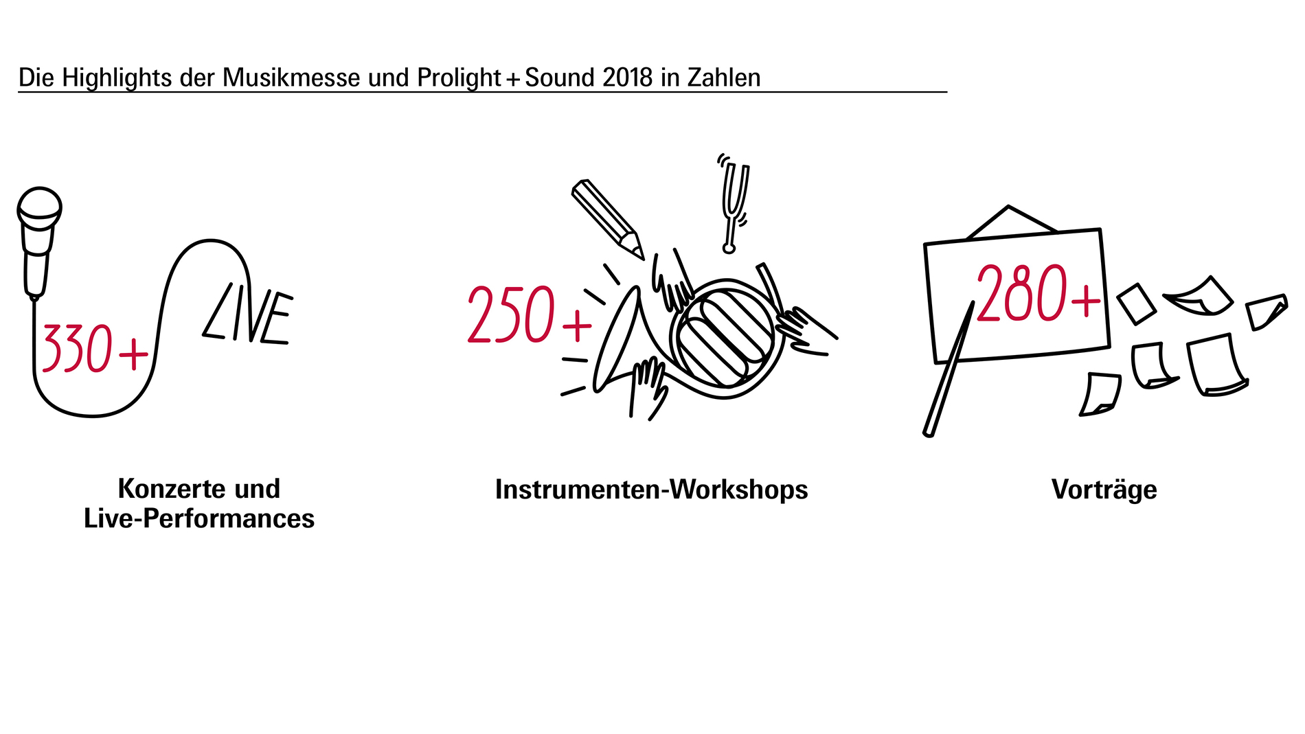 Musikmesse 2018: Highlights