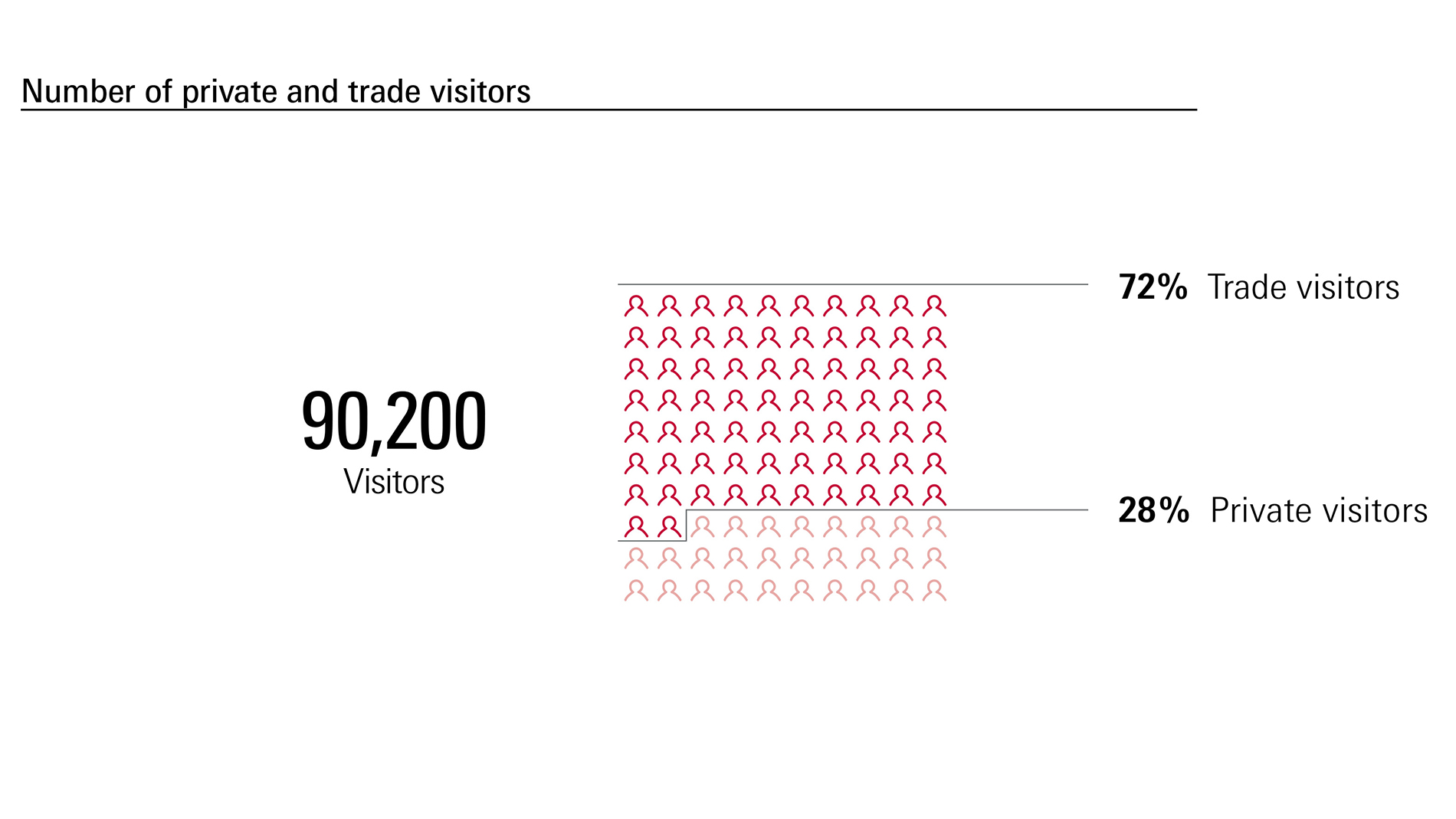 Musikmesse: Numbers of private and trade fair visitors